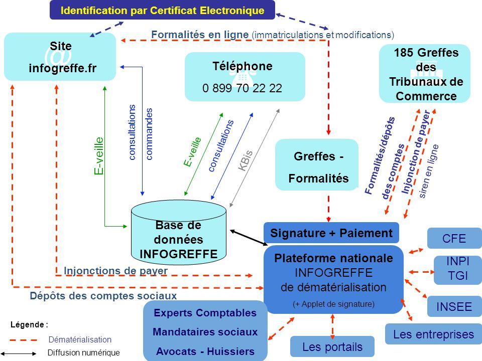  @  @ Certificat électronique Site