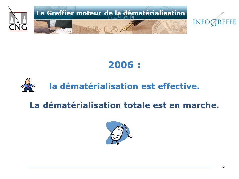 2006 : la dématérialisation est effective.