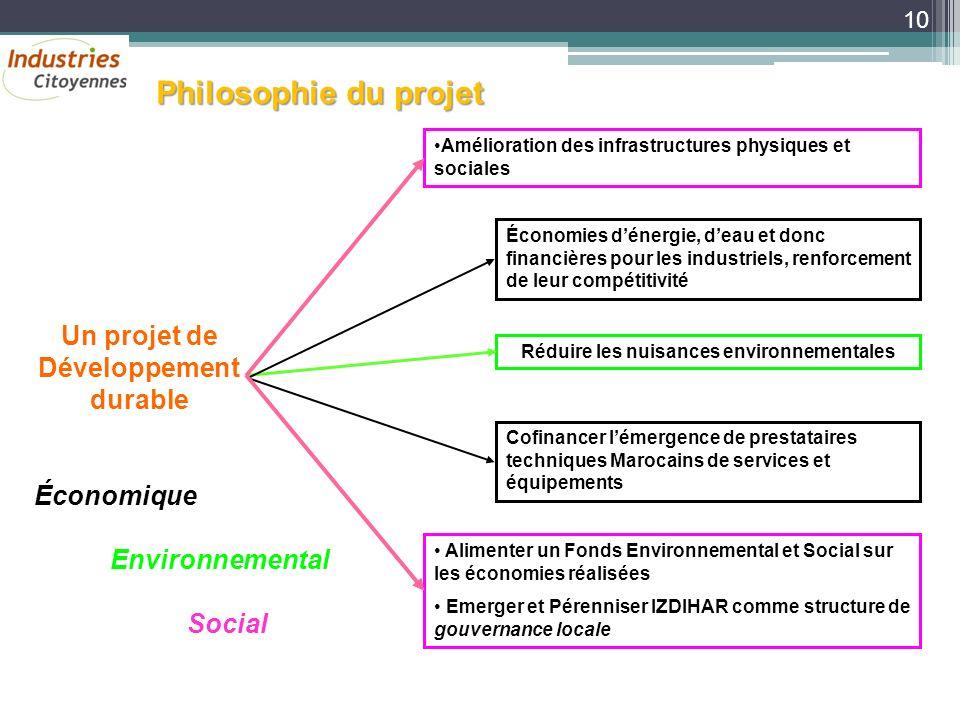 Philosophie du projet Un projet de Développement durable Économique