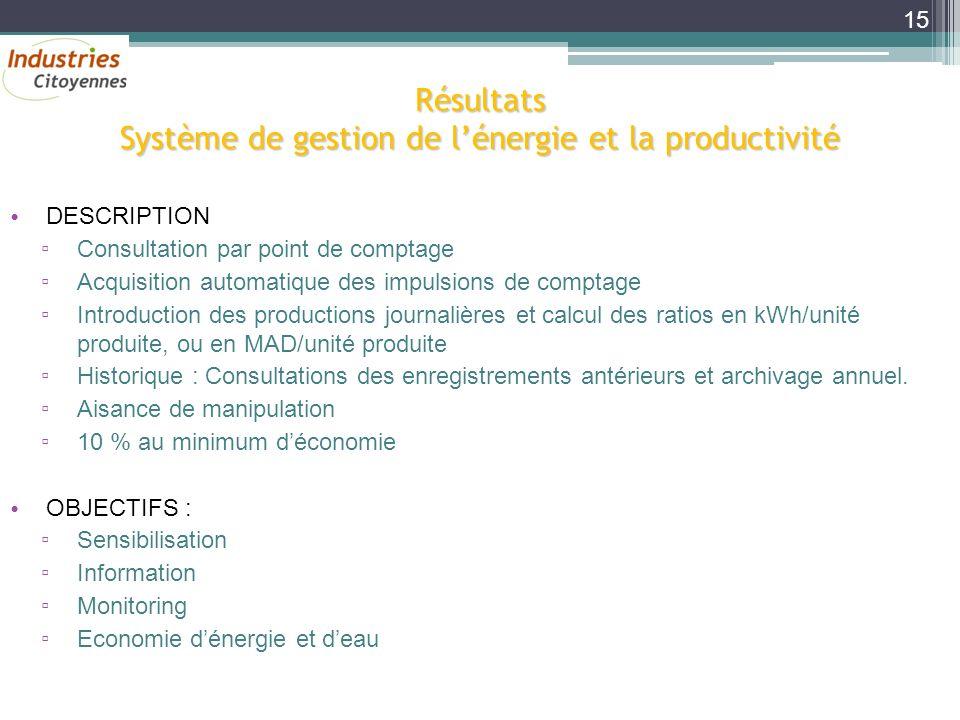 Résultats Système de gestion de l'énergie et la productivité