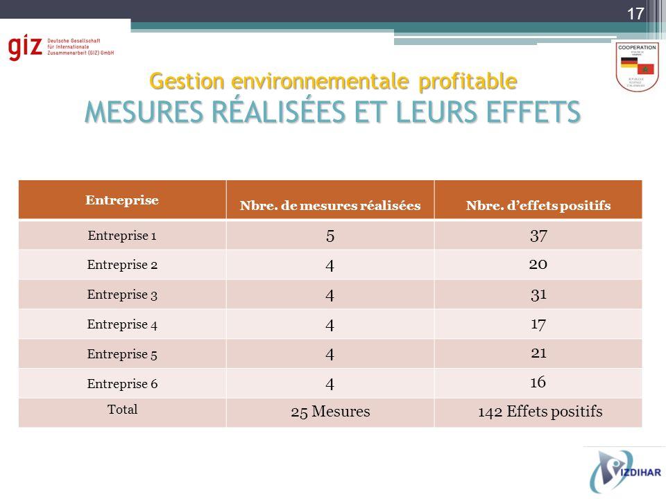 Gestion environnementale profitable MESURES RÉALISÉES ET LEURS EFFETS