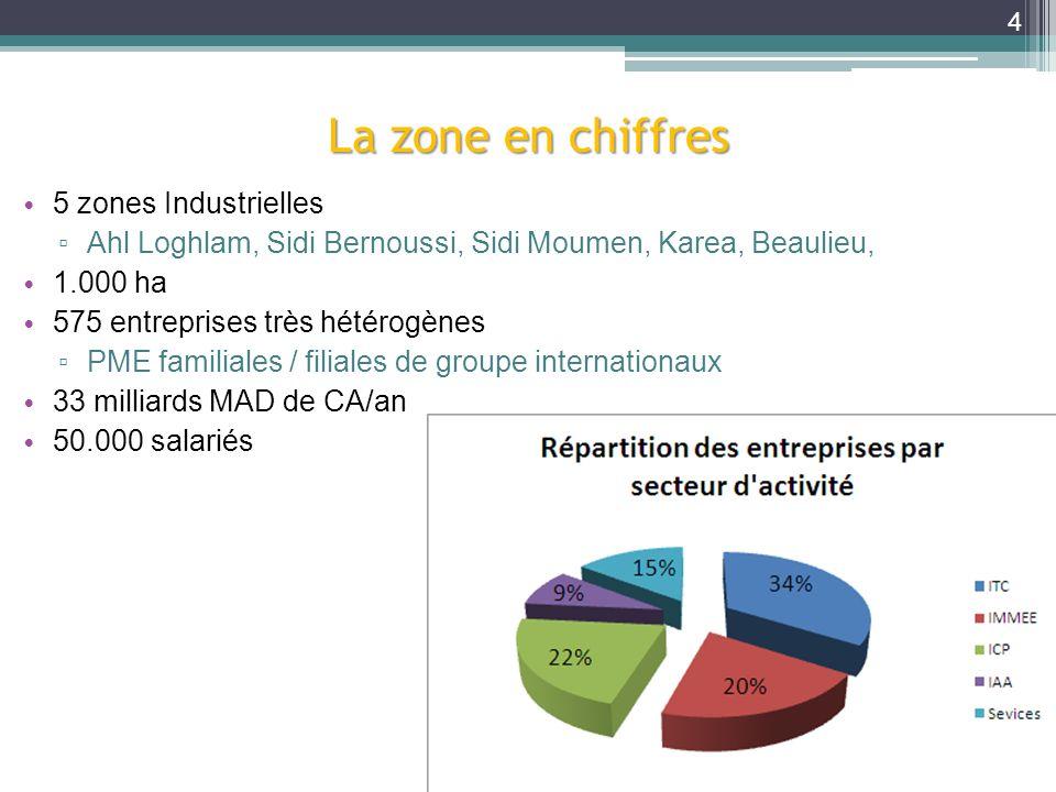 La zone en chiffres 5 zones Industrielles