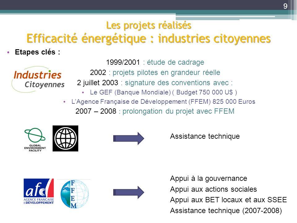 Les projets réalisés Efficacité énergétique : industries citoyennes