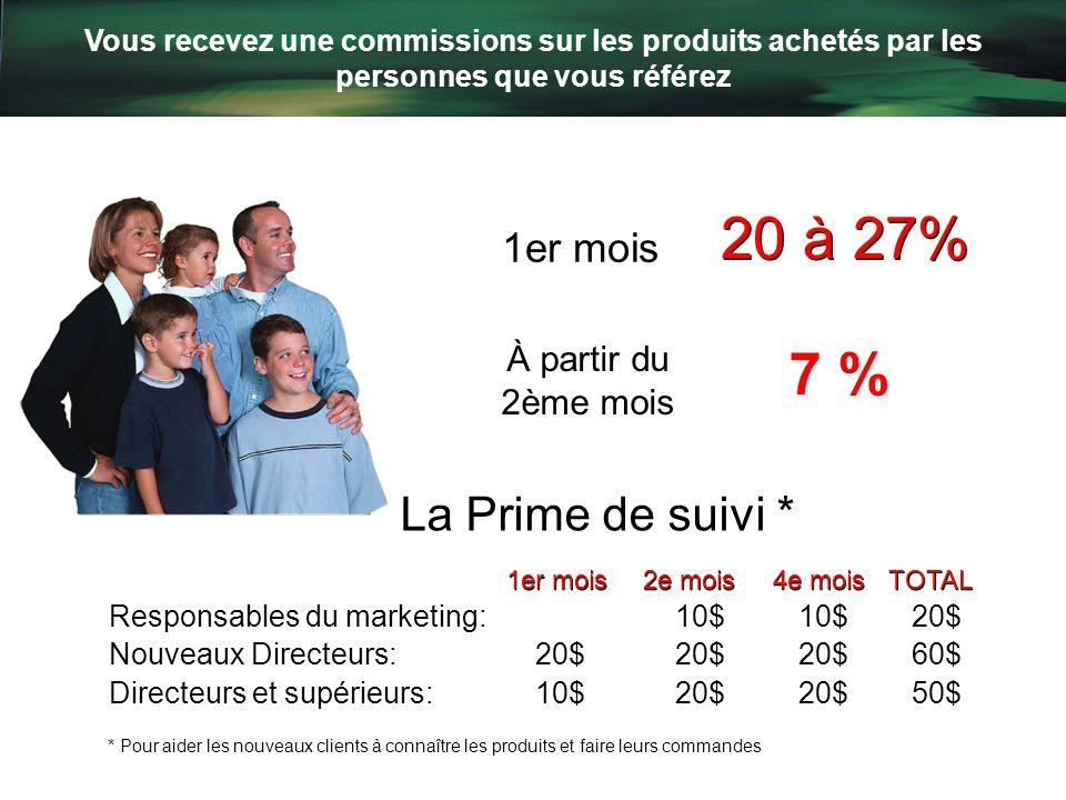 20 à 27% 7 % La Prime de suivi * 1er mois À partir du 2ème mois
