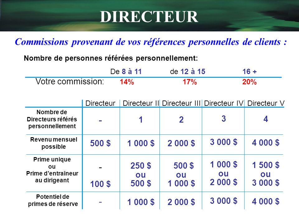 DIRECTEUR Commissions provenant de vos références personnelles de clients : Nombre de personnes référées personnellement: