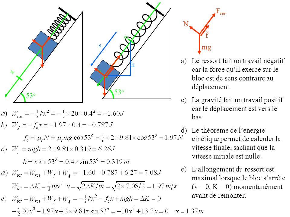 53o 53o. f. Fres. N. mg. x. s. Le ressort fait un travail négatif car la force qu'il exerce sur le bloc est de sens contraire au déplacement.