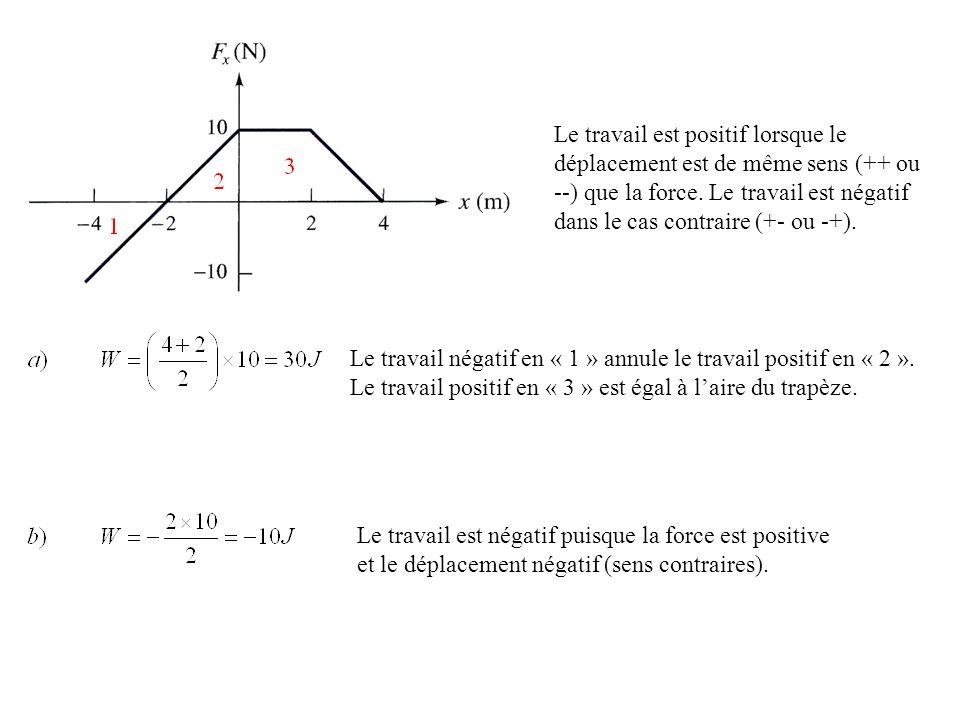 Le travail est positif lorsque le déplacement est de même sens (++ ou --) que la force. Le travail est négatif dans le cas contraire (+- ou -+).