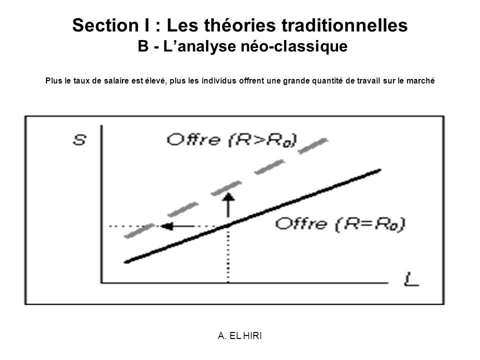 Section I : Les théories traditionnelles B - L'analyse néo-classique Plus le taux de salaire est élevé, plus les individus offrent une grande quantité de travail sur le marché