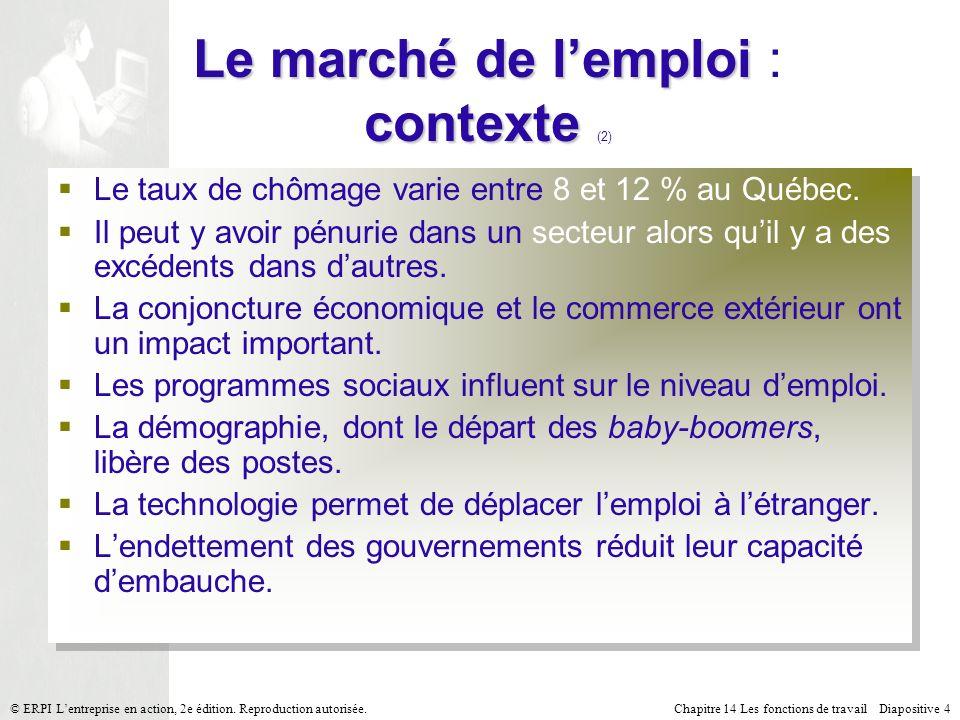 Le marché de l'emploi : contexte (2)