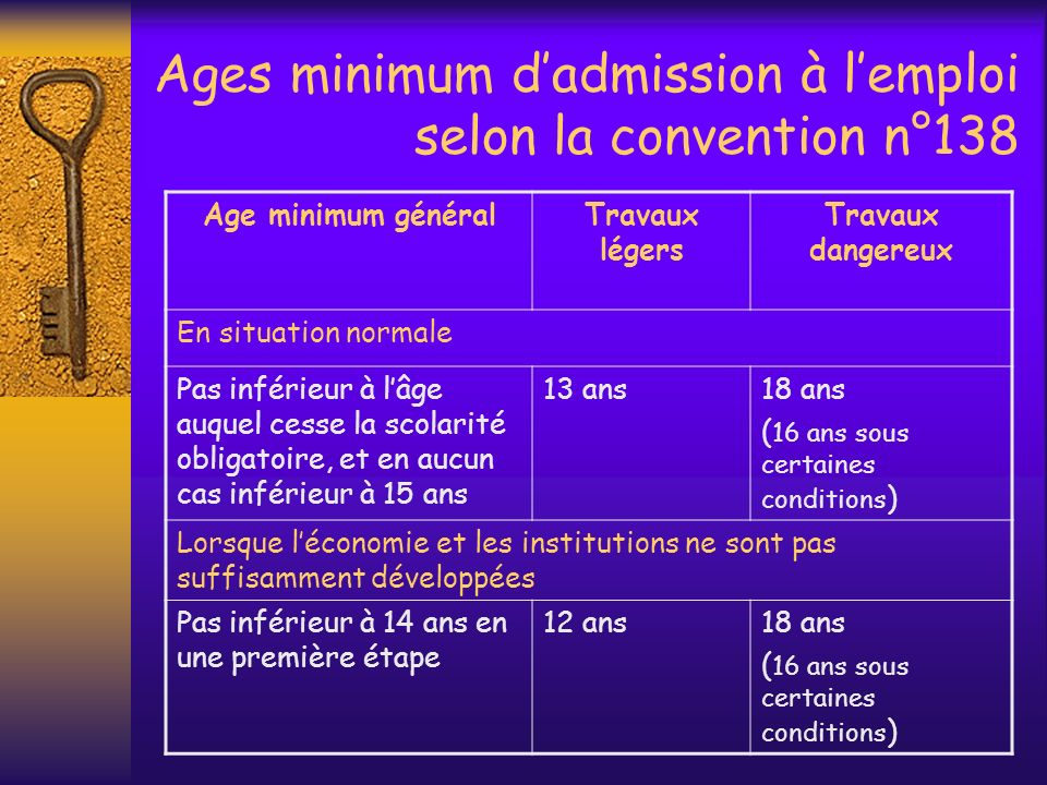 Ages minimum d'admission à l'emploi selon la convention n°138
