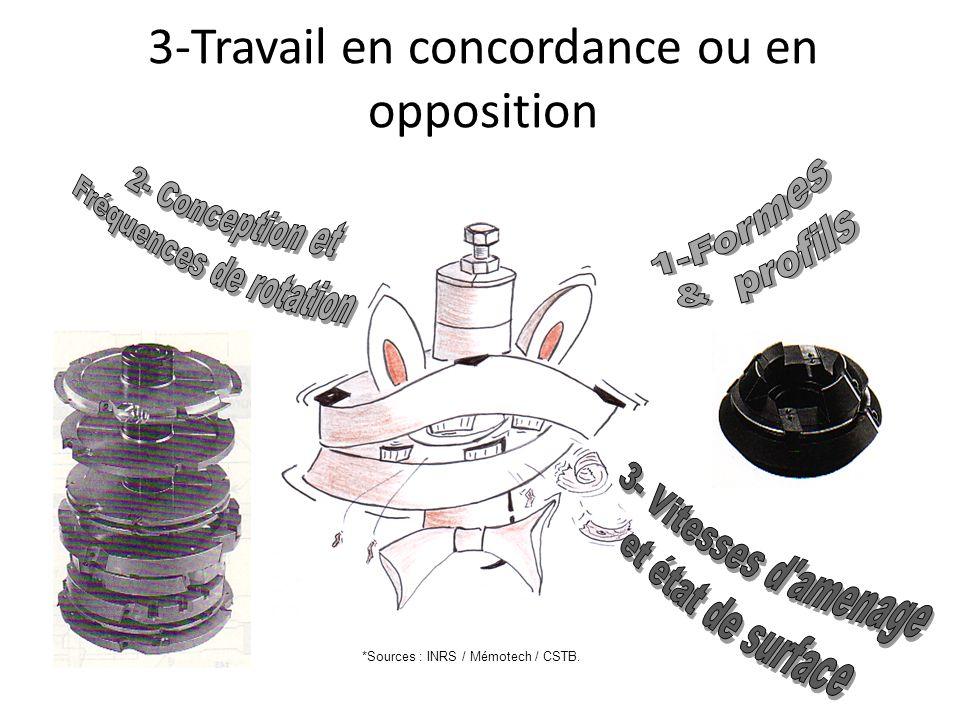 3-Travail en concordance ou en opposition