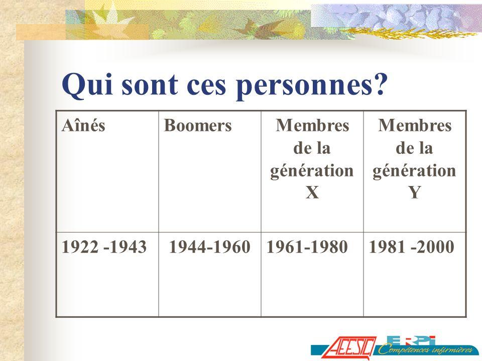 Membres de la génération X Membres de la génération Y