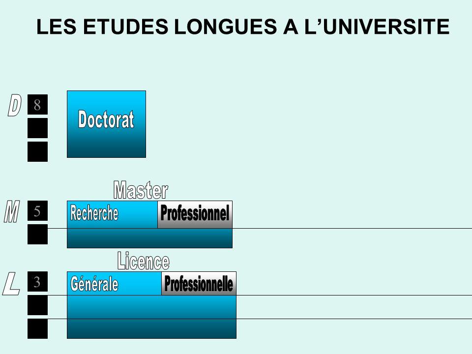 LES ETUDES LONGUES A L'UNIVERSITE