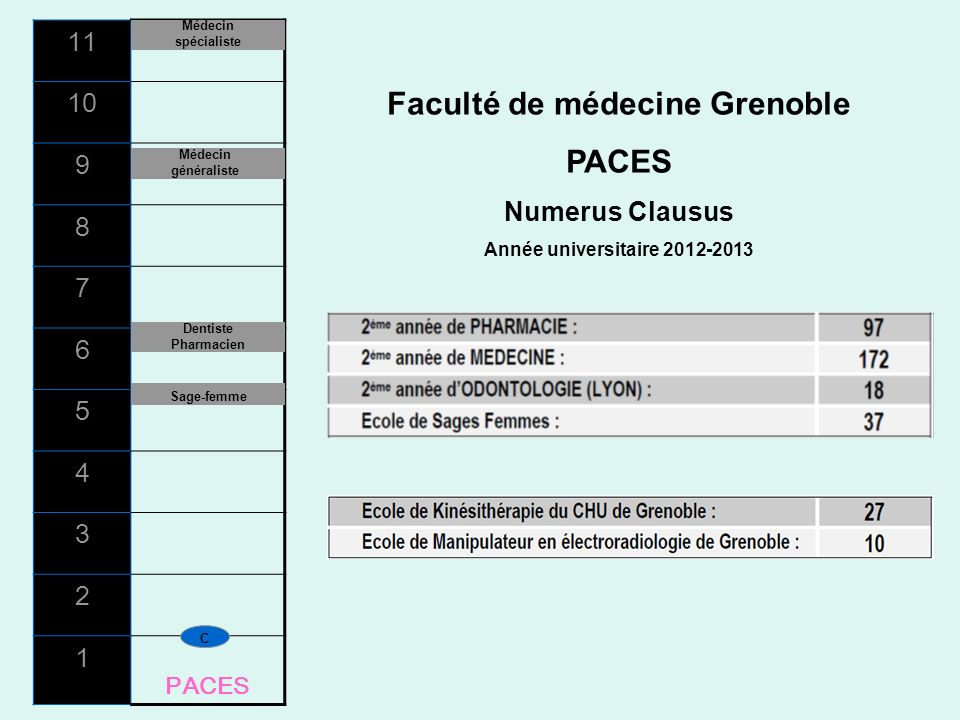 Faculté de médecine Grenoble