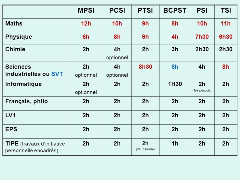 MPSI PCSI PTSI BCPST PSI TSI