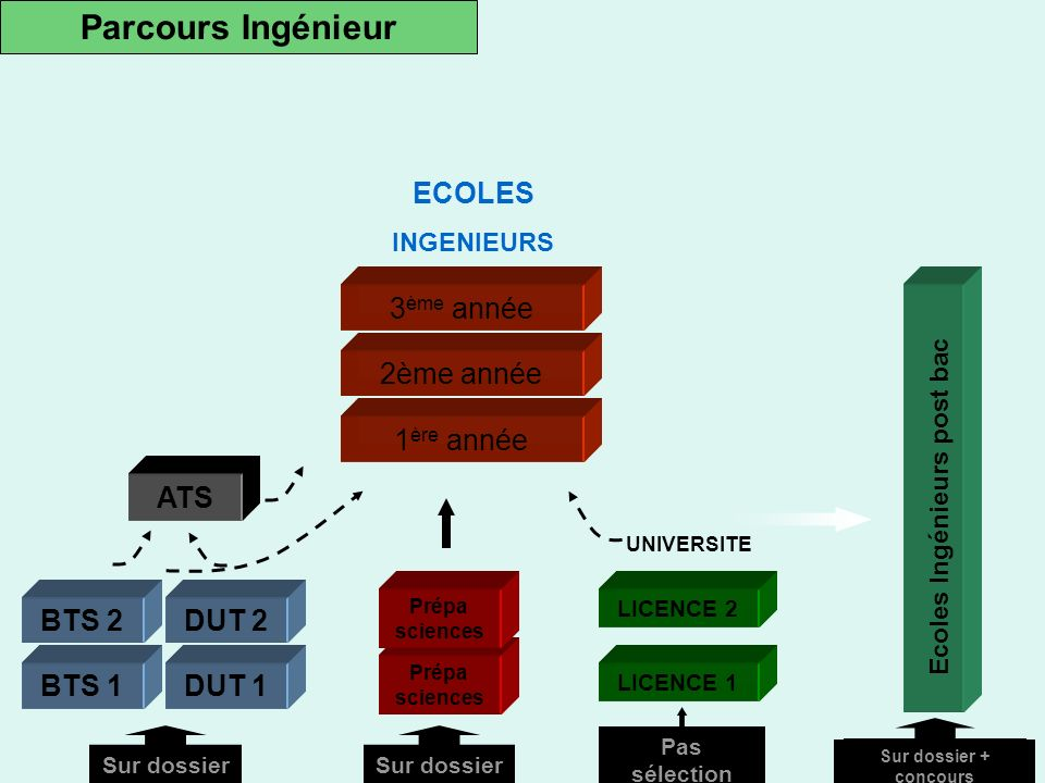 Ecoles Ingénieurs post bac