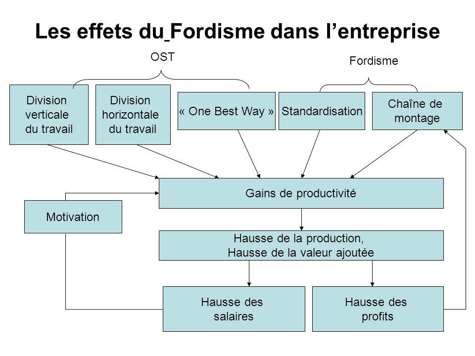 Les effets du Fordisme dans l'entreprise