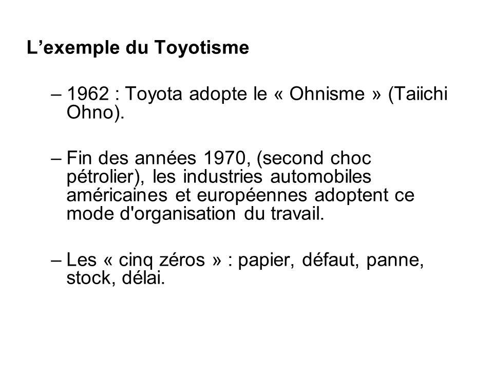 L'exemple du Toyotisme