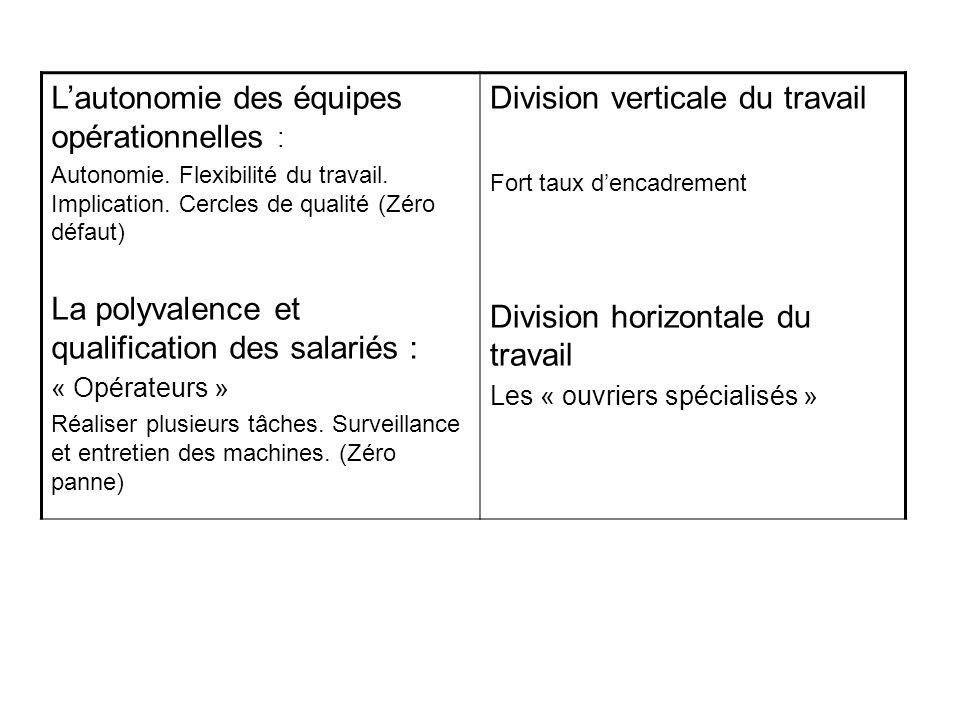 L'autonomie des équipes opérationnelles :