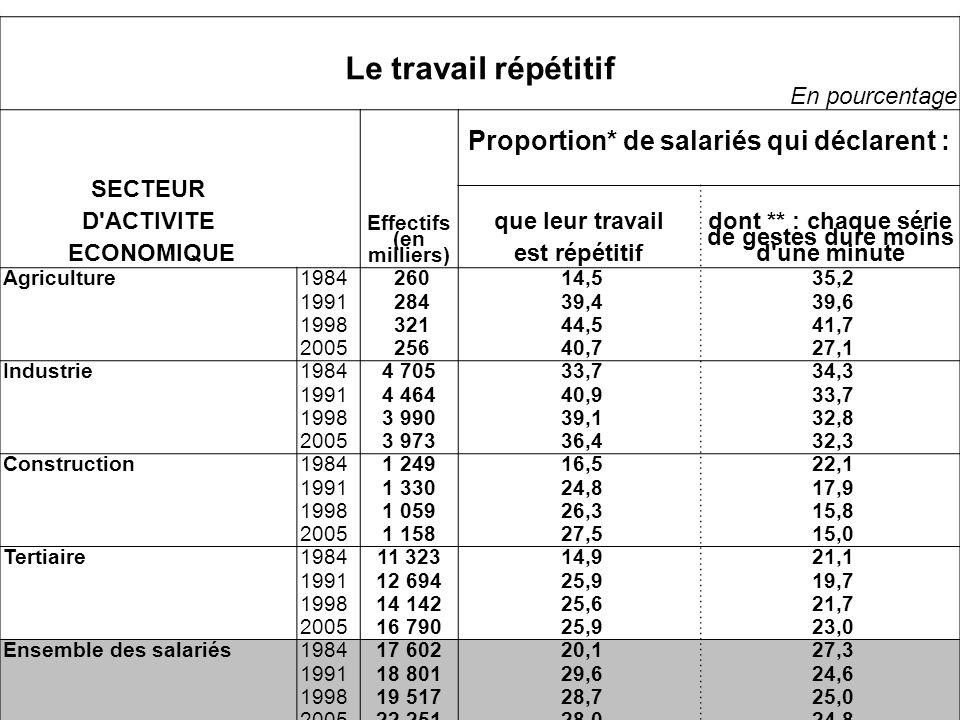Le travail répétitif Proportion* de salariés qui déclarent :