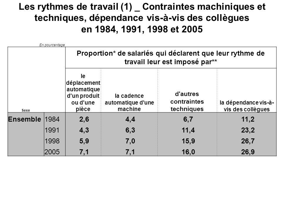 Les rythmes de travail (1) _ Contraintes machiniques et techniques, dépendance vis-à-vis des collègues en 1984, 1991, 1998 et 2005