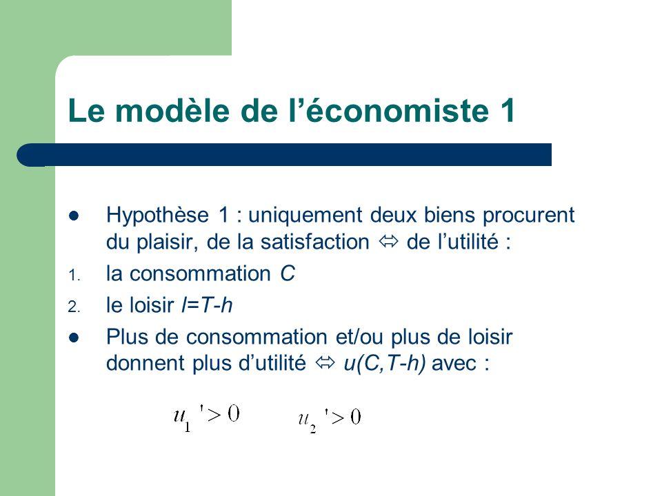 Le modèle de l'économiste 1