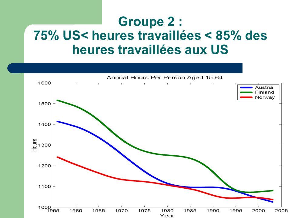 Groupe 2 : 75% US< heures travaillées < 85% des heures travaillées aux US