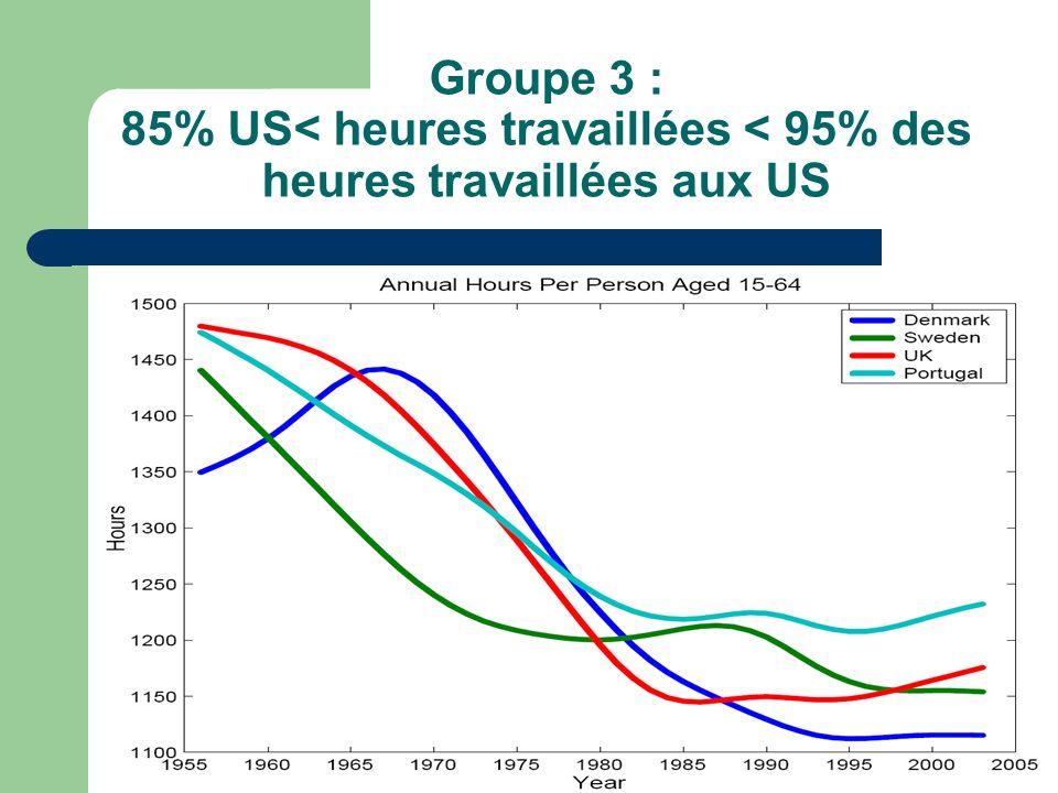 Groupe 3 : 85% US< heures travaillées < 95% des heures travaillées aux US