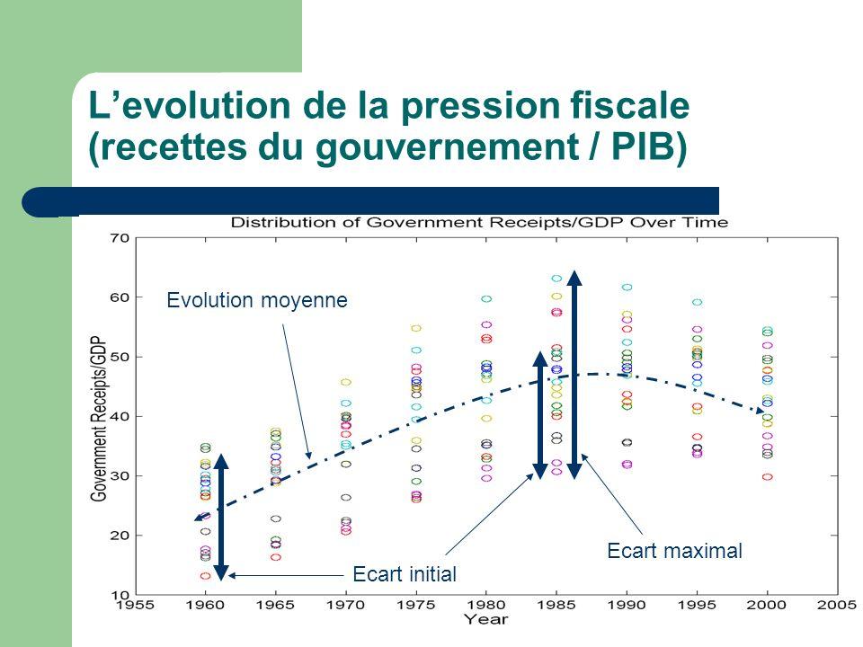 L'evolution de la pression fiscale (recettes du gouvernement / PIB)