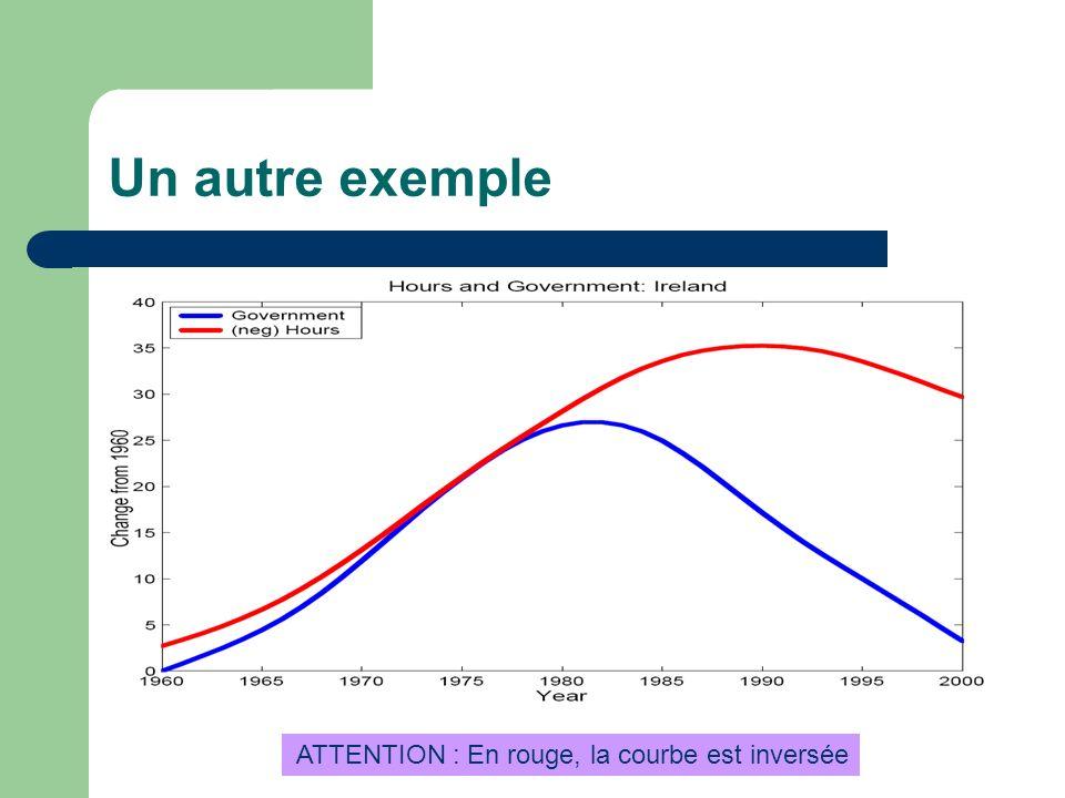 Un autre exemple ATTENTION : En rouge, la courbe est inversée