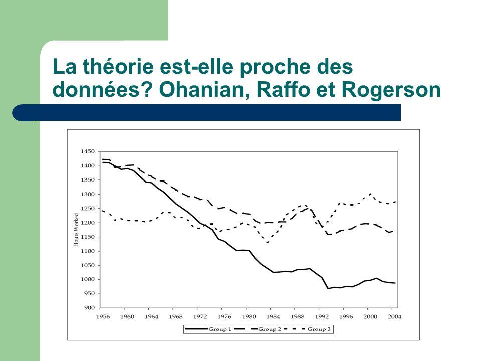 La théorie est-elle proche des données Ohanian, Raffo et Rogerson