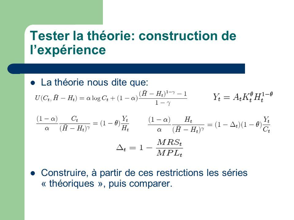 Tester la théorie: construction de l'expérience