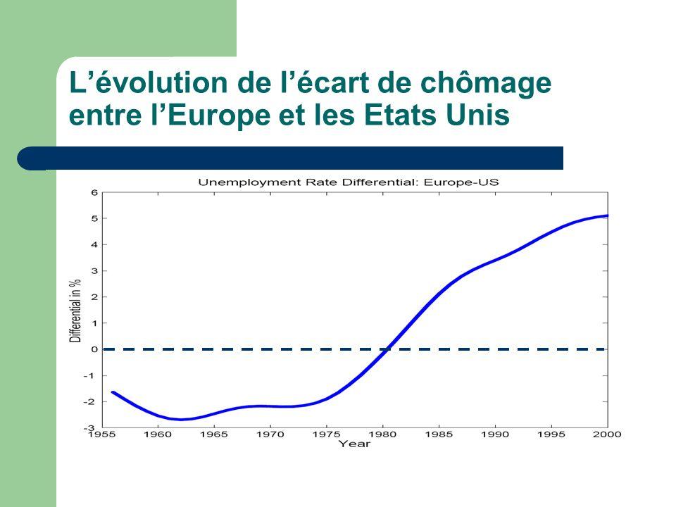 L'évolution de l'écart de chômage entre l'Europe et les Etats Unis