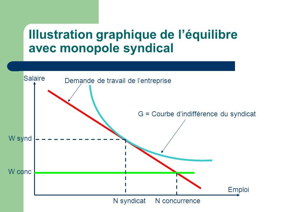 Illustration graphique de l'équilibre avec monopole syndical