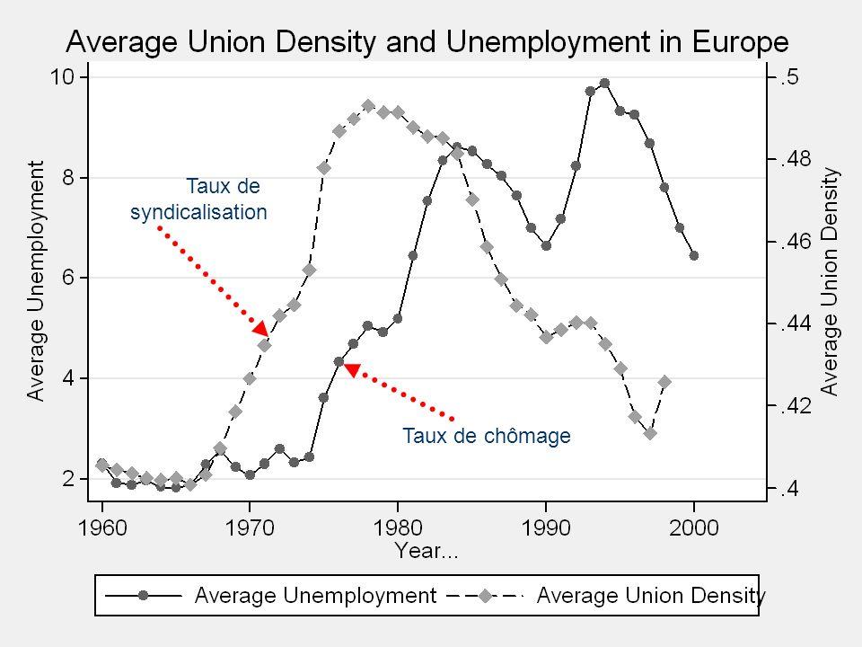 Taux de syndicalisation UD figure Taux de chômage