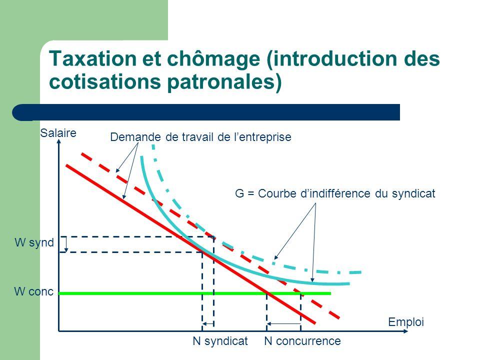 Taxation et chômage (introduction des cotisations patronales)
