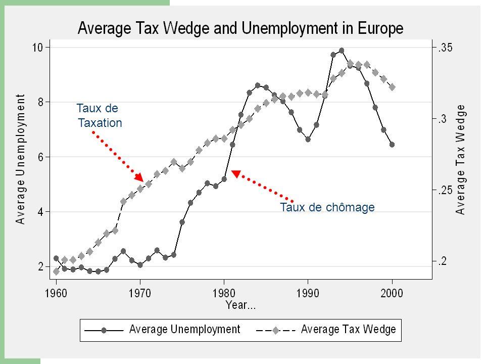 Taux de Taxation Taux de chômage