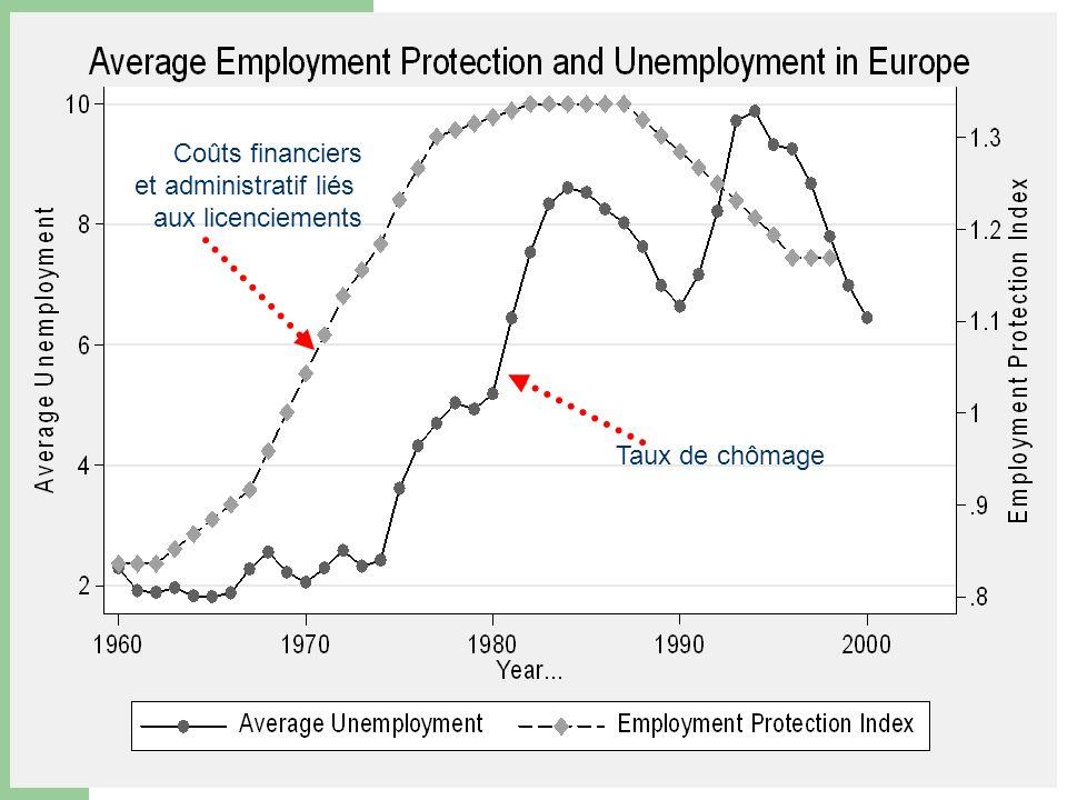 Coûts financiers et administratif liés aux licenciements Taux de chômage