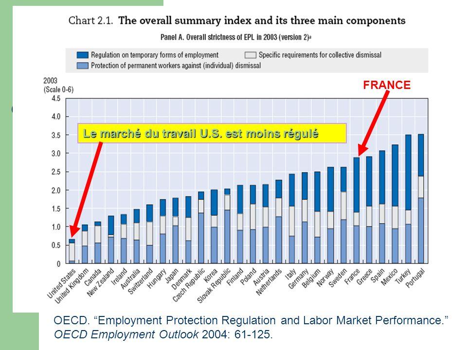 FRANCE Le marché du travail U.S. est moins régulé.