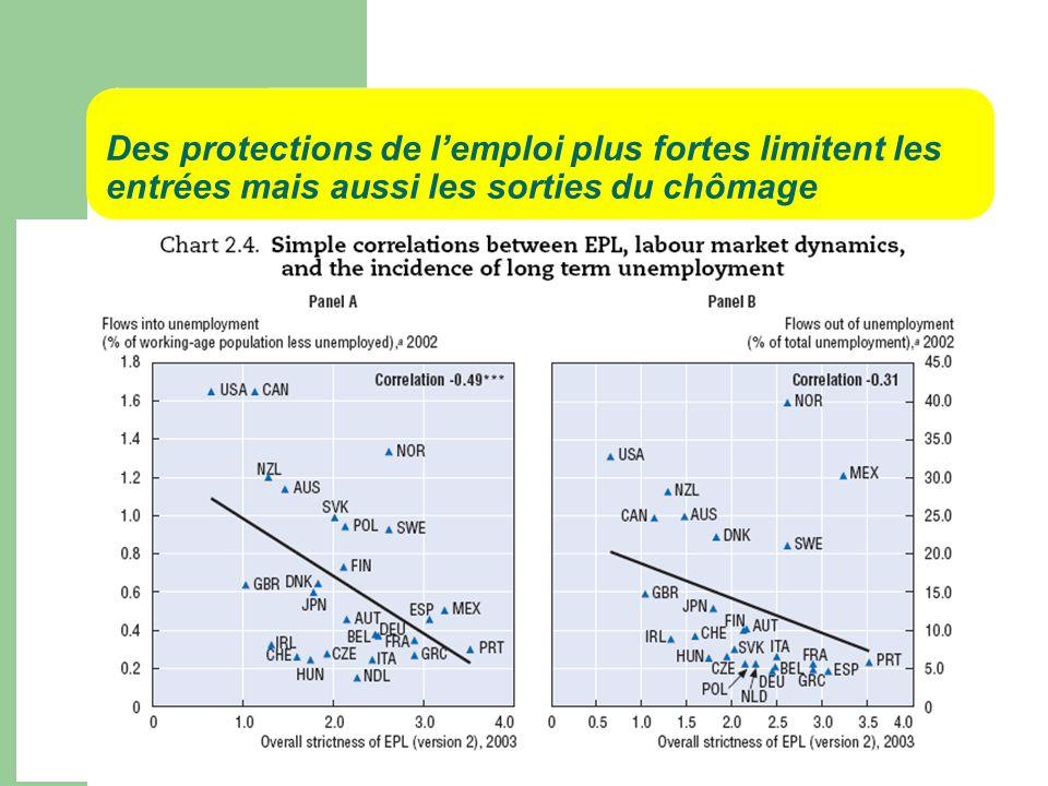 Des protections de l'emploi plus fortes limitent les entrées mais aussi les sorties du chômage
