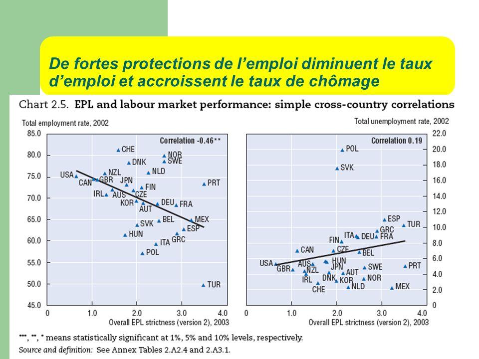 De fortes protections de l'emploi diminuent le taux d'emploi et accroissent le taux de chômage