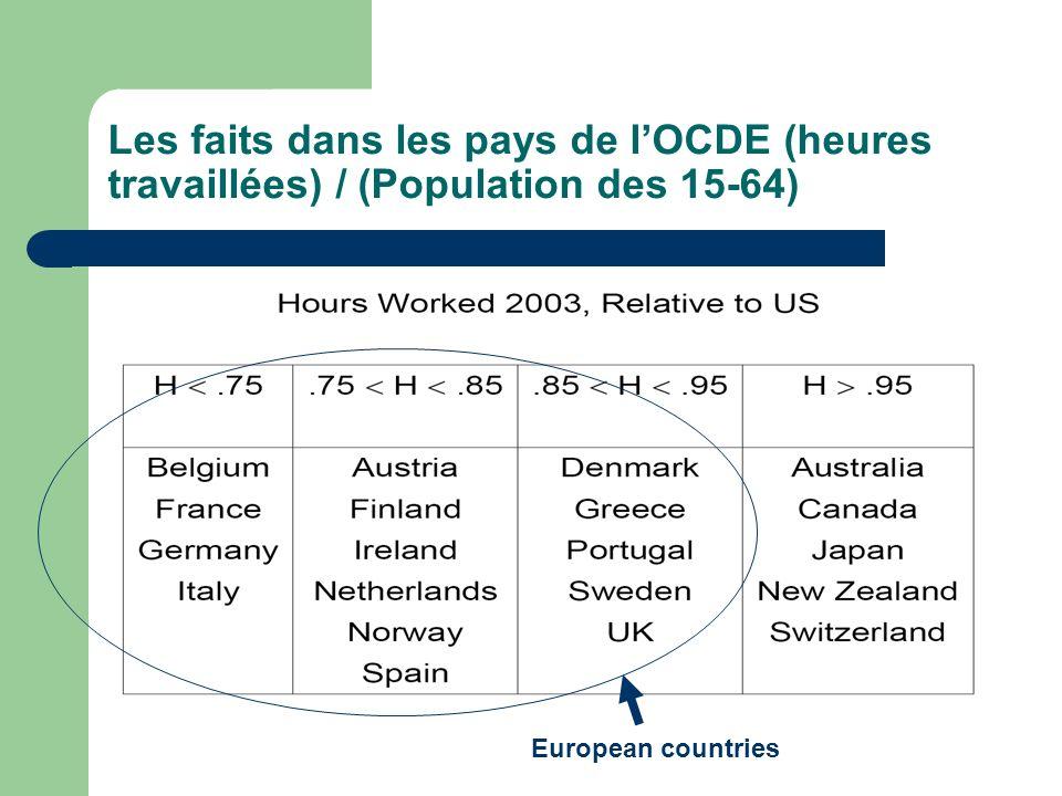 Les faits dans les pays de l'OCDE (heures travaillées) / (Population des 15-64)