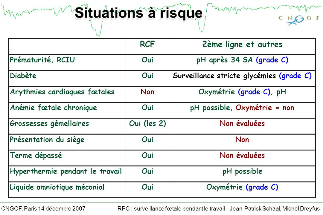 Surveillance stricte glycémies (grade C) pH possible, Oxymétrie = non