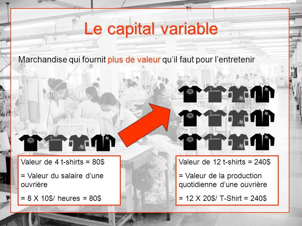 Le capital variable Marchandise qui fournit plus de valeur qu'il faut pour l'entretenir. Valeur de 4 t-shirts = 80$