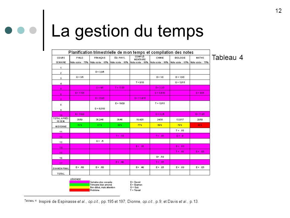 La gestion du temps Tableau 4 12