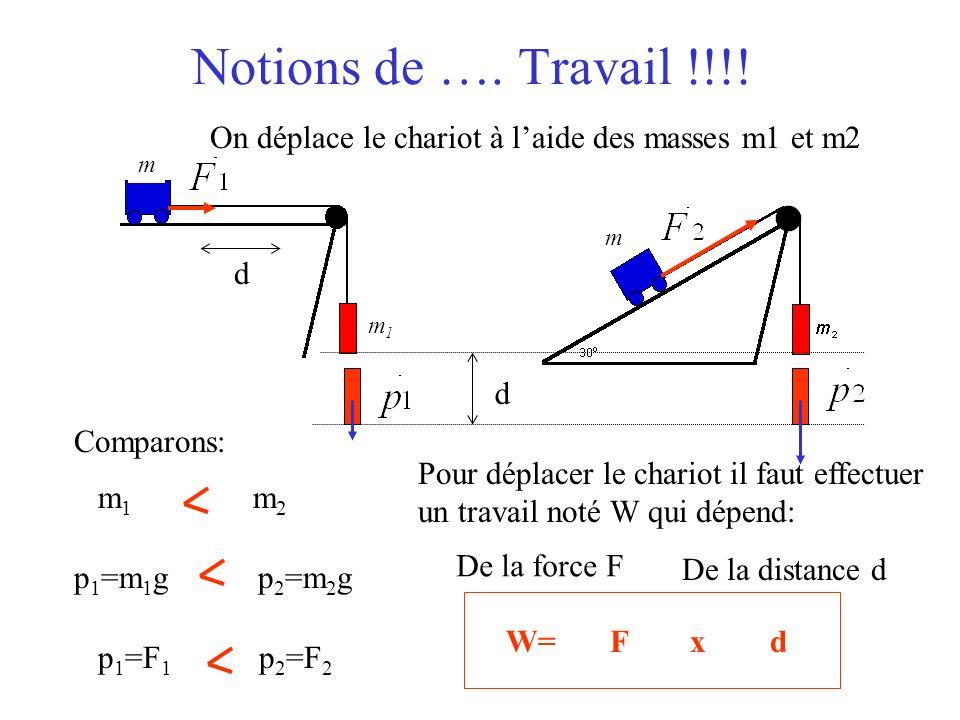 Notions de …. Travail !!!! On déplace le chariot à l'aide des masses m1 et m2. m. m1. d. m. d.