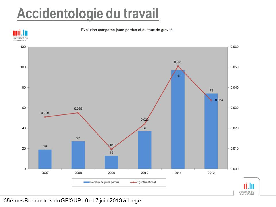 Accidentologie du travail