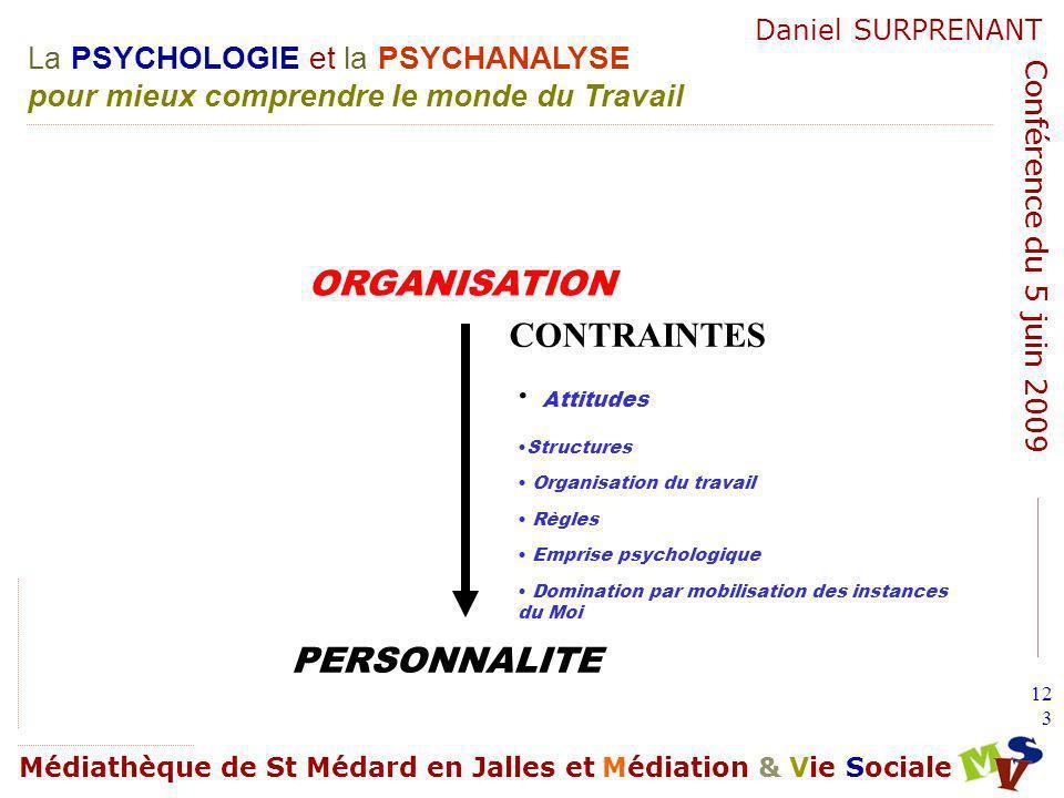 ORGANISATION CONTRAINTES Attitudes PERSONNALITE Structures