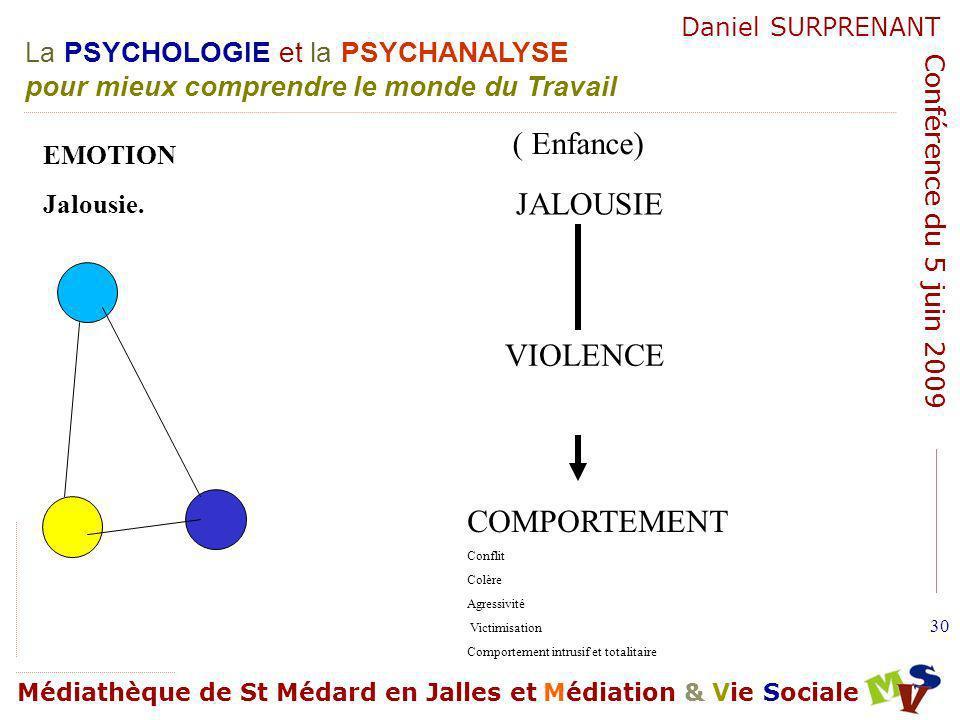 ( Enfance) JALOUSIE VIOLENCE COMPORTEMENT EMOTION Jalousie. Conflit