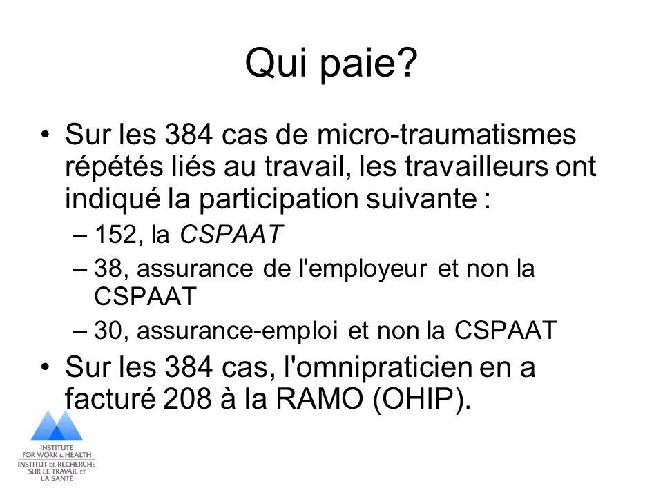 Qui paie Sur les 384 cas de micro-traumatismes répétés liés au travail, les travailleurs ont indiqué la participation suivante :